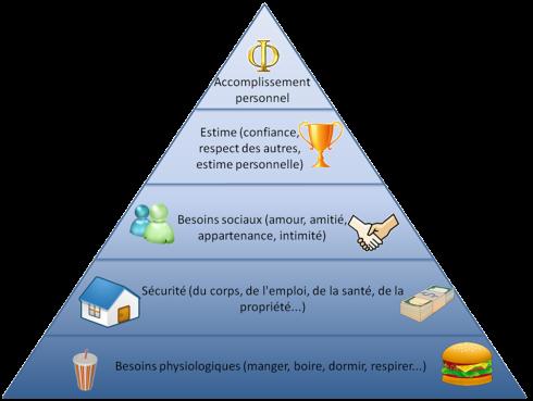 pyramid de maslow
